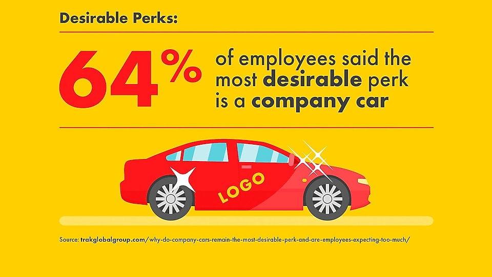 64% of employees said the most desirable perk is a company car